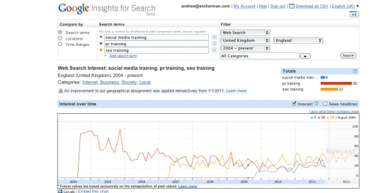 Google Insights for PR Training, SEO Training and Social Media Training