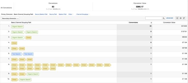 Converstion Segments in Google Analytics